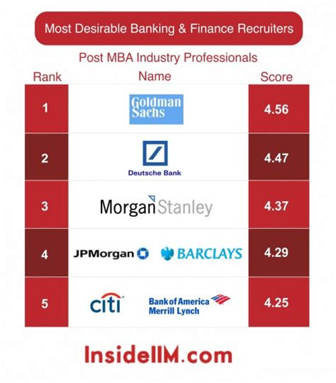 Post Mba Finance by Most Desirable Banking Finance Recruiters Part Iii
