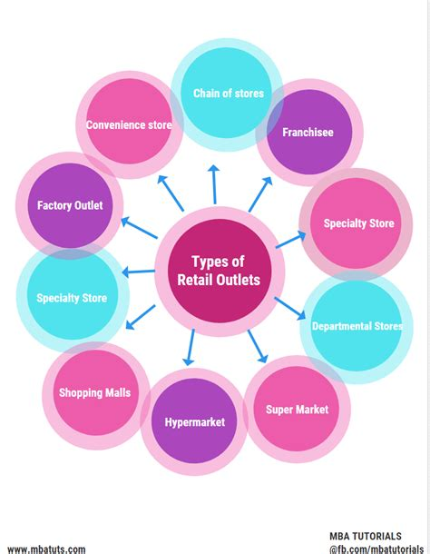 Diffrent Types Of Mba by Different Types Of Retail Outlets In Concept Of Retailing