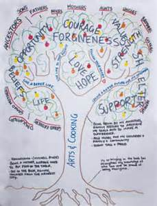 therapy ideas the tree of life the dulwich centre