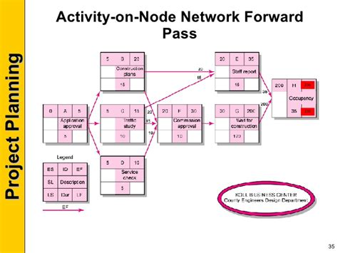 activity network diagram template pm session 5