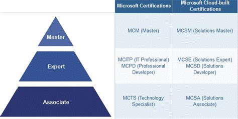 microsoft s new certifications what they are why they matter