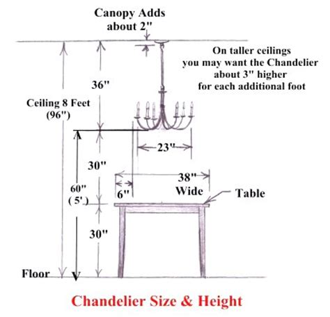ace wrought iron chandelier size and height guide select the perfect dining room - Dining Room Chandelier Height
