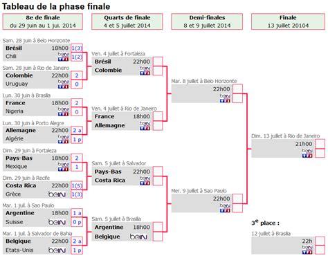 Calendrier Chions League Huitieme De Finale Cdm Le Tableau Des Quarts De Finale Football Maxifoot