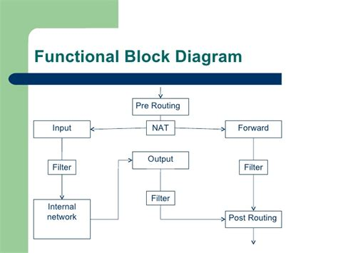 hvac block diagram block diagram of hvac system wiring diagram with description