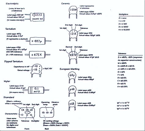 capacitor chart conversion solder board capacitor conversion chart