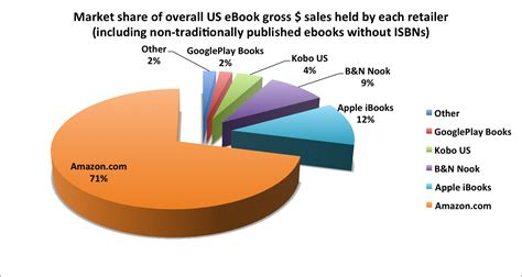 ebook format market share october 2015 apple b n kobo and google a look at the