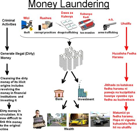 what is wiring money tanzania financial intelligence unit money laundering