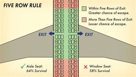 best seats to choose on a plane how to survive a plane crash 10 tips that could save your