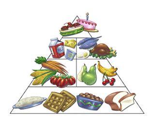 blog panitia kemahiran hidup tigs bab  pemakanan