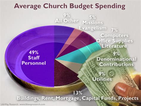 Church Salary by Practical Applications For Not Paying A Pastor Elder Salary The Of Lew Ayotte