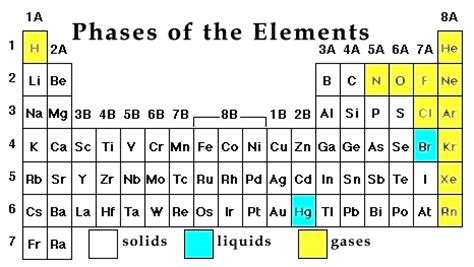 Liquids On The Periodic Table by Gases At Room Temperature Security Sistems