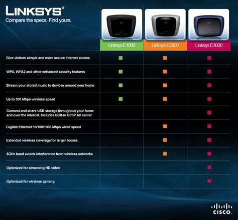 Linksys E1000 Wireless N Router cisco linksys router wireless n e1000 appinformatica