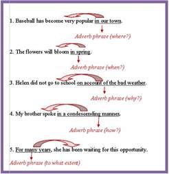 adverb phrases worksheet abitlikethis