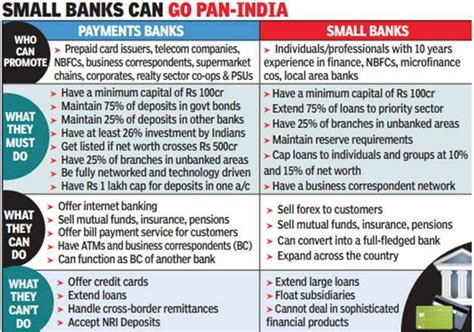 what are payment banks insights into editorial how many payments banks will come