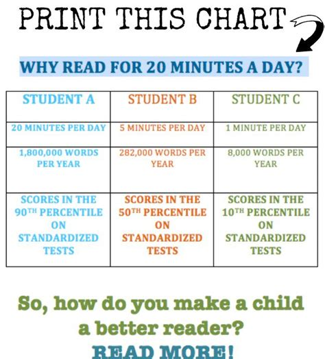 no excuses why we need to read with every day