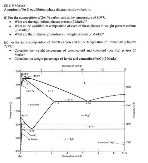 a portion of fe c equilibrium phase diagram is sho