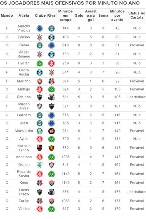 times q mais devem no brasil 2016 ranking destaca efici 234 ncia em gols e assist 234 ncias na
