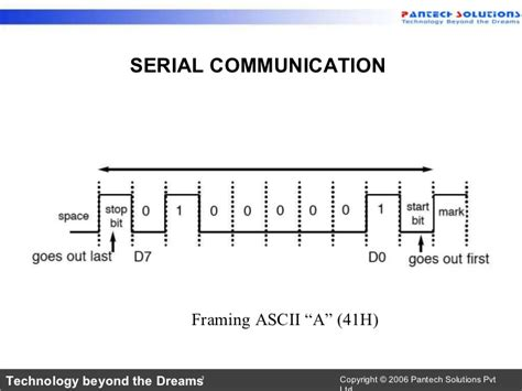 serial communication serial communications related keywords suggestions