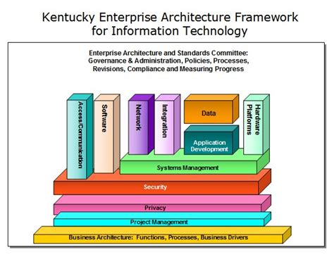 information architecture framework mapdawgs geographic information systems gis data site