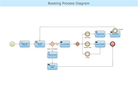 business process diagram business process diagram pictures to pin on