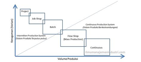 dua jenis layout dalam proses produksi adalah sistem produksi menurut aliran proses produksi ilmu