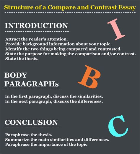 Exle Of Compare And Contrast Essay Introduction by Essay Structures Compare Contrast Writefiction581 Web Fc2