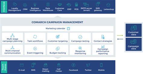 sales management tools templates sales management tools templates gallery template design