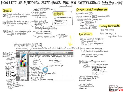sketchbook pro grid how i set up autodesk sketchbook pro for sketchnoting