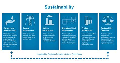 Sustainability Management enterprise sustainability management a global approach