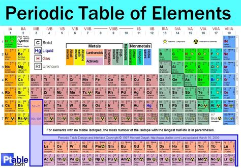 Periodic Table Of Elements Labeled by B Atom Model Ess1 3 Earth Systems Science