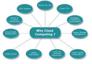 Connected Care Definition Cloud Computing Definition 360 Cloud Services
