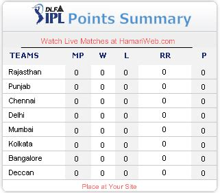 epl table cricket indians in thailand re display ipl indian premier