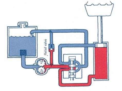 Oli Hidrolik Hydraulich System Ubiaod