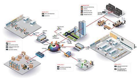 3d network diagram fortinet secure retail network 3d diagram