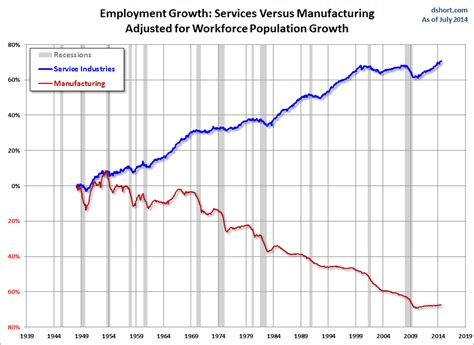 pattern making jobs usa growth of us services economy business insider