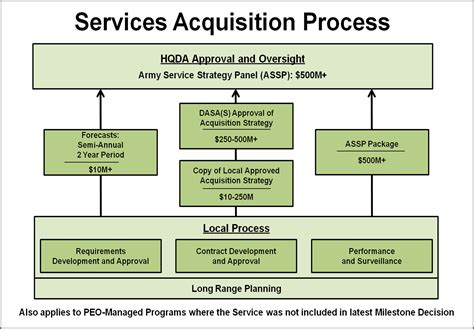united process service united states army acquisition support center