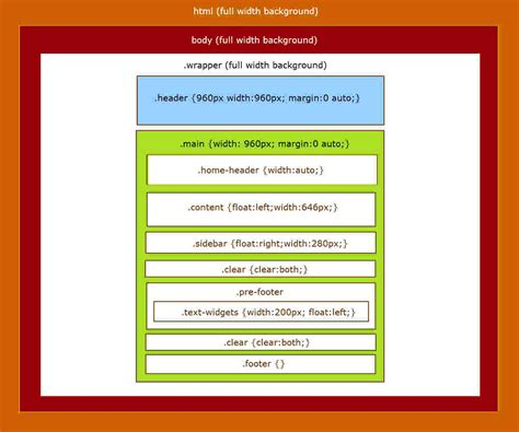 html css square layout footer inside a fixed width container needs to be full