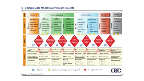 Stage Gate Toolkit Overview Otc Stage Gate Model Template