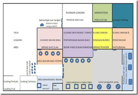 contoh layout fasilitas tata letak ruang produksi tn pangan