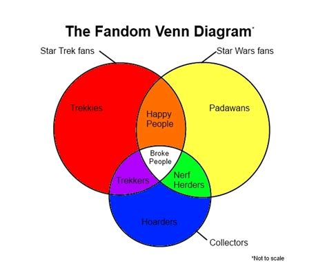 dork venn diagram geeks nerds and the who them or dealing with