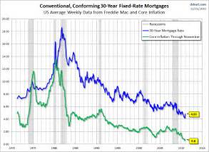 current home loan rates qe2 and exploding mortgage rates business insider