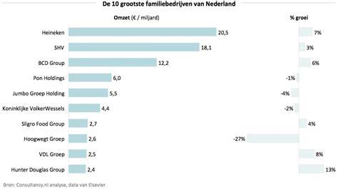 5 Grootste Banken Nederland de top 100 grootste familiebedrijven nederland