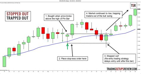 do pattern day trading rules apply to futures forex price action re entry trading strategy trading