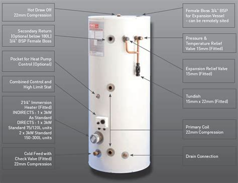 megaflo unvented indirect cylinder wiring diagram wiring