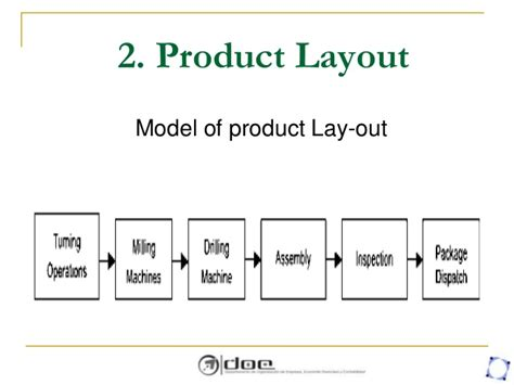 product layout for production planning and control facility location and planning layout