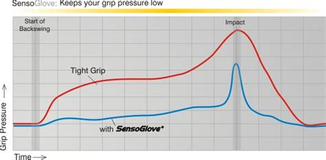 grip pressure in golf swing sensoglove review correcting your golf swing one finger