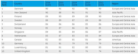 Negara Dan Korupsi ranking negara paling tinggi korupsi dan indeks persepsi rasuah iluminasi
