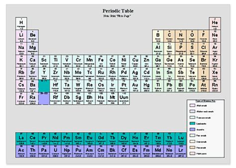 Ammonium On The Periodic Table by Genesis Chemicals For Export