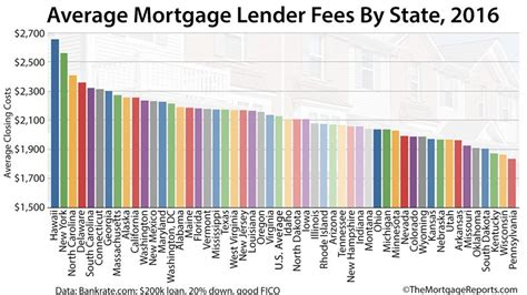 how much are closing costs on a house today s mortgage closing costs listed for all 50 states