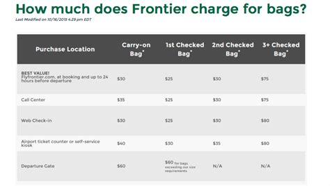 carry on fee frontier airlines baggage fees budget airline low cost